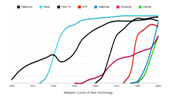adoption-curves-new-tech