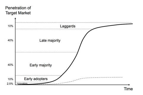 adoption_curve