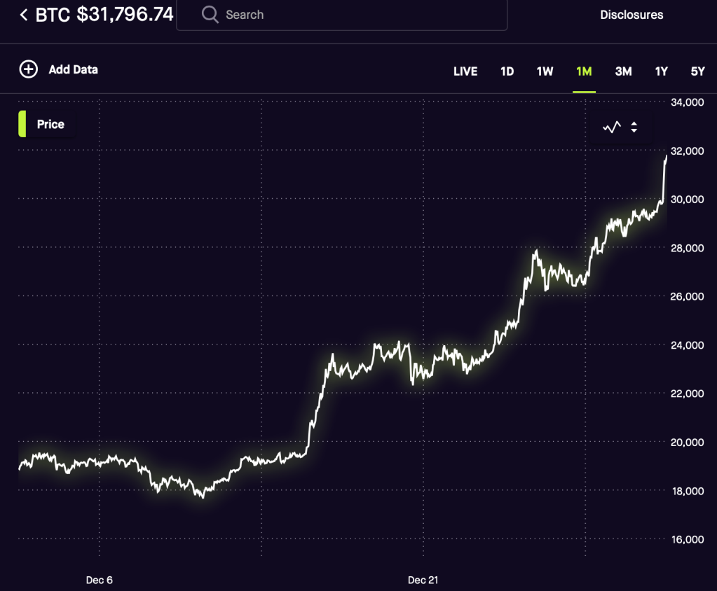 Bitcoin sets an all-time high price of $31,917.